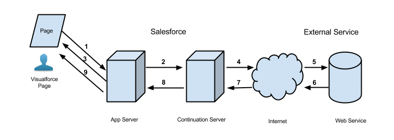 how to call salesforce soap api