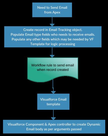 Resolve 24 hour Apex email limit error in Salesforce