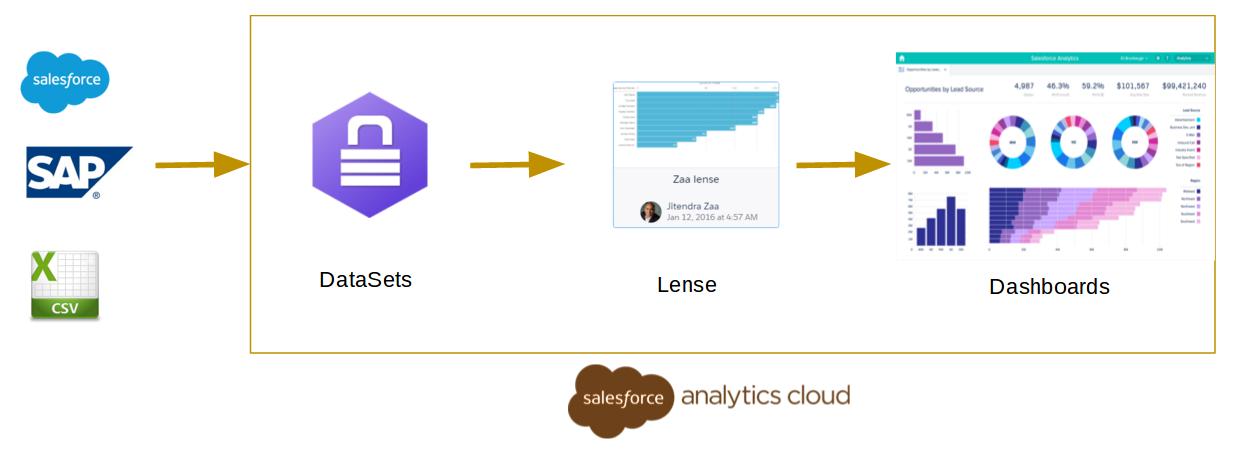 salesforce wave analytics