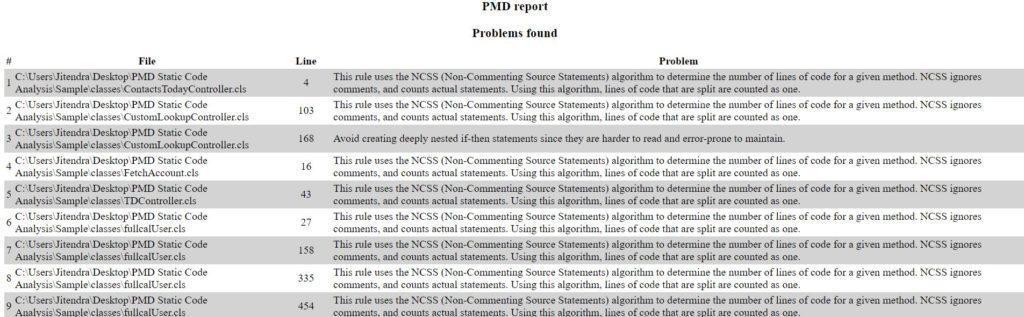 Apex code quality report