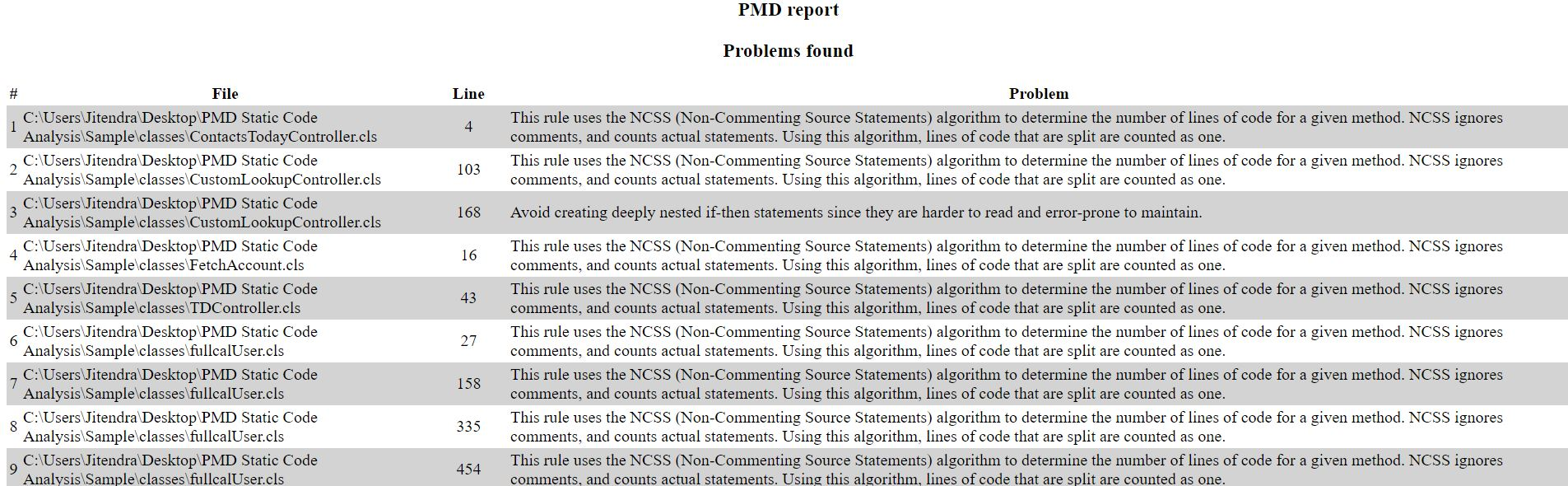 Automated Code review for Apex in Salesforce – Static code ...