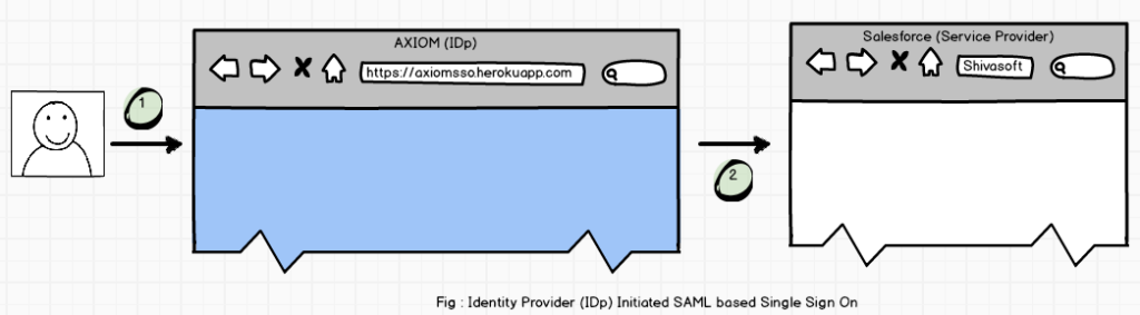IDp Initiated SAML Based Single Sign On