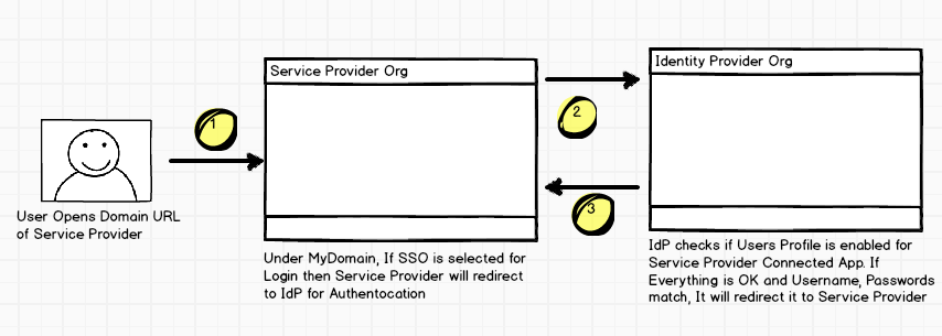 Service Provider Initiated Single Sign On - Salesforce as IdP