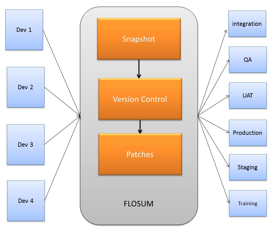 Flosum AppExchange