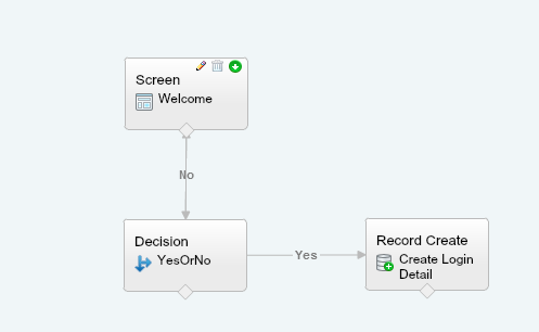 Salesforce Login Flow