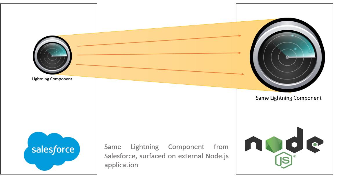 Use Lightning Components on external websites – Lightning Out