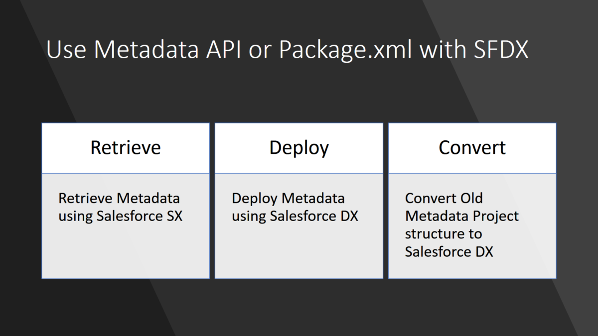 Use Metadata API or Package.xml with Salesforce DX