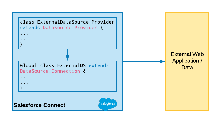 Implementing Cross Org Adapter in Salesforce