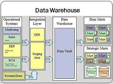 Data warehouse overview (From Wikipedia)