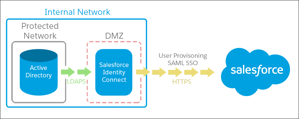Salesforce Identity Connect