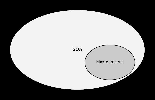 Micro Services vs SOA
