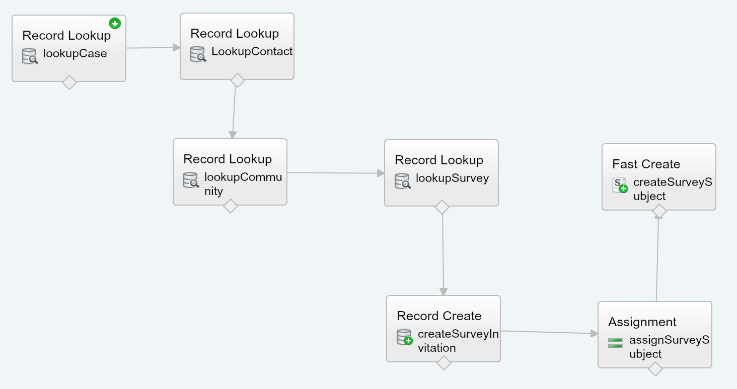 Flow to Send Survey in Salesforce