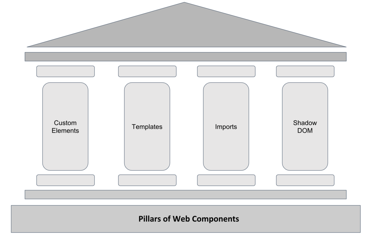 Introduction to HTML Web Components